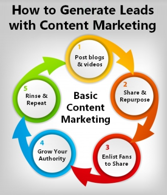 lead generation with content marketing - how to generate leads
