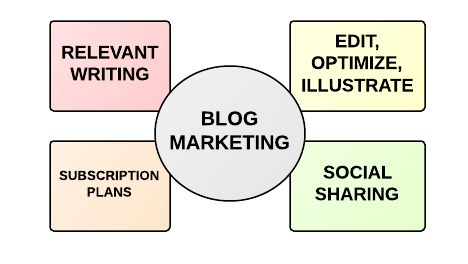 blog marketing nyc boston philadelphia DC Blog Writing