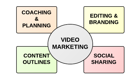 video marketing dc philly boston new york Video Marketing