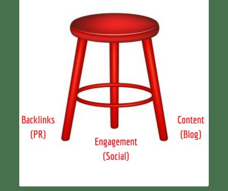 Marketing Priorities