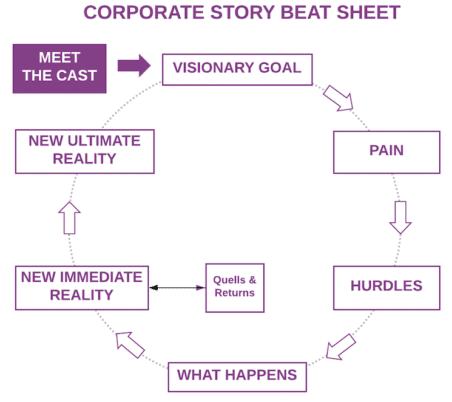 Corporate Storytelling Format