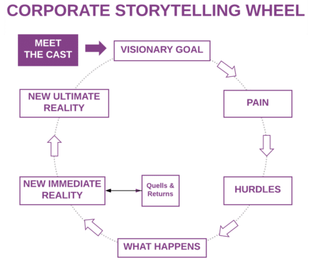 Corporate Storytelling Format