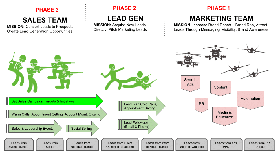 Military Analogy to Marketing and Sales Alignment