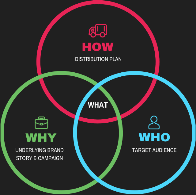 Blog Strategy Venn Diagram