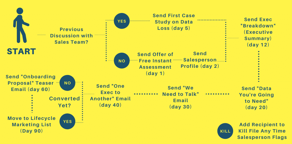 Simplified Marketing Automation Map Example