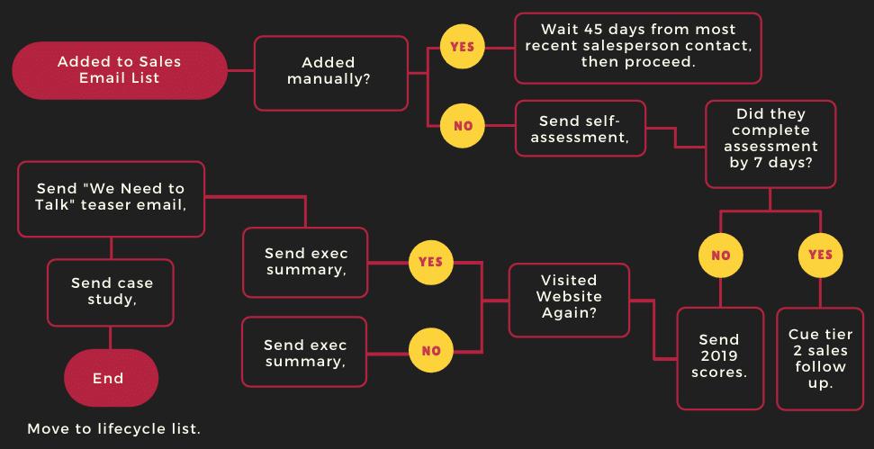 Hubspot Marketing Automation